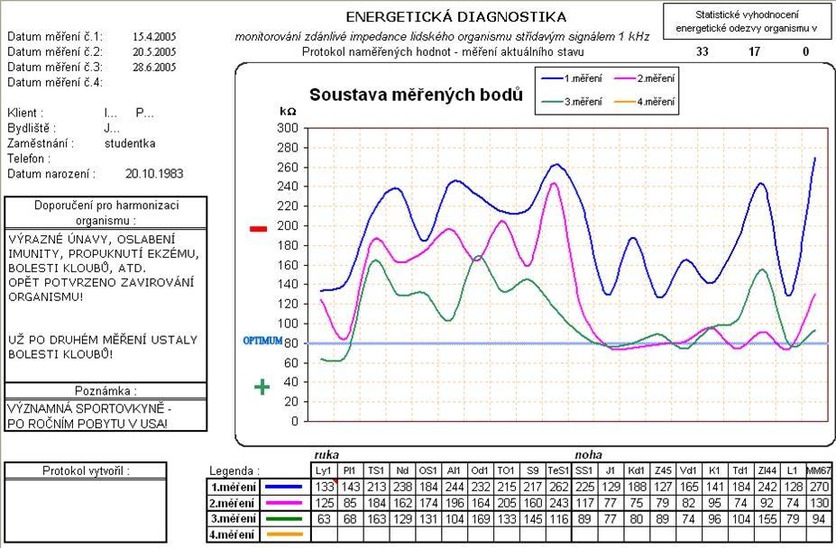 Energetická diagnostika ARTTEST® - EDA